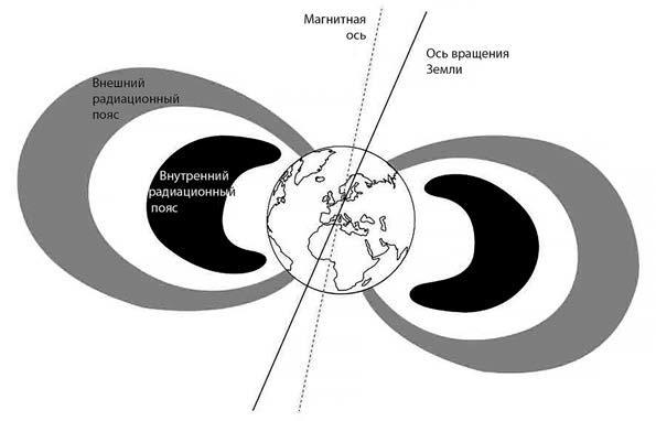 Схематичное изображение радиационных поясов Земли